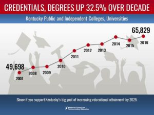 Kentucky Degrees Up 32.5%