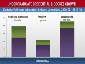 Undergraduate credential growth