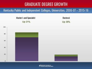 Graduate degree growth