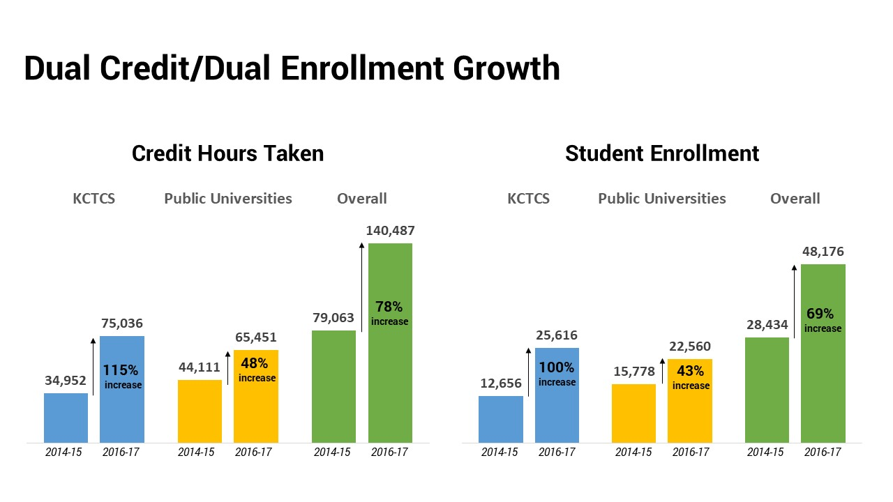 Dual credit program growth, 2014-15 compared to 2016-17.