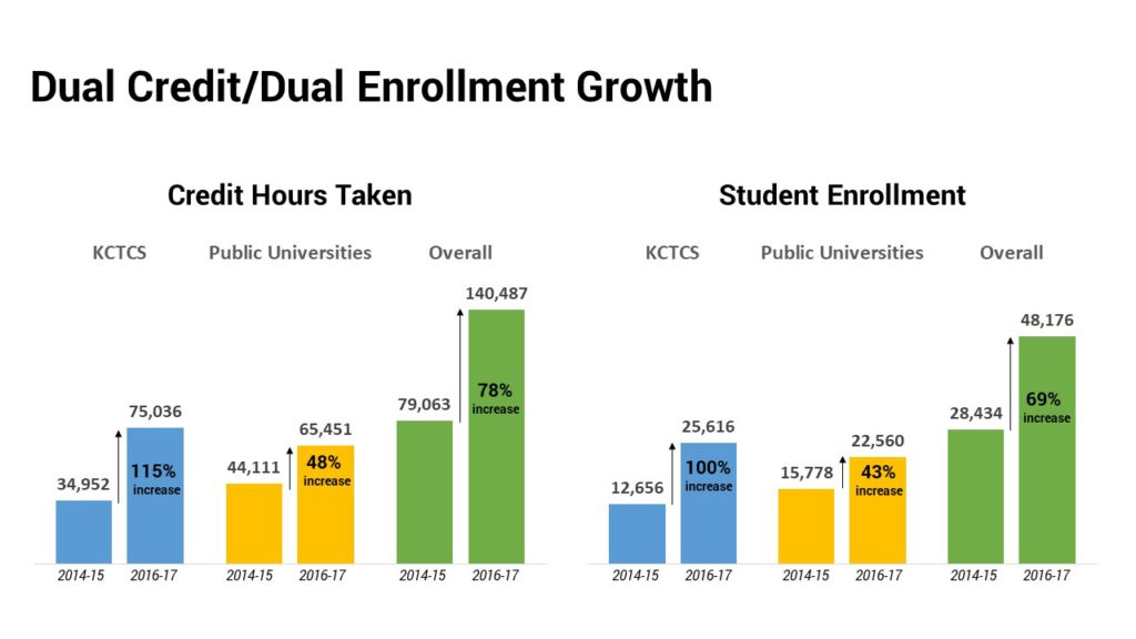 Overall dual credit program growth, 2014-15 compared to 2016-17.