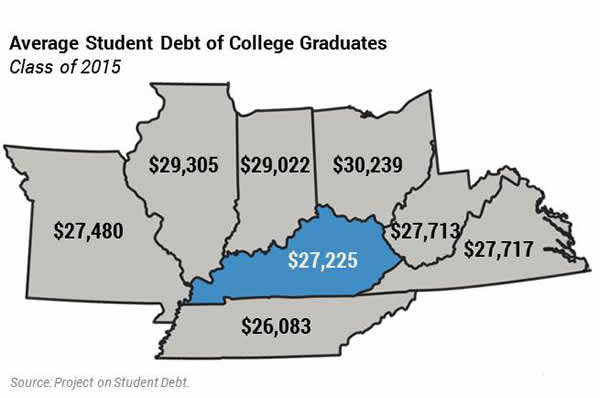 Average student debt of college graduates